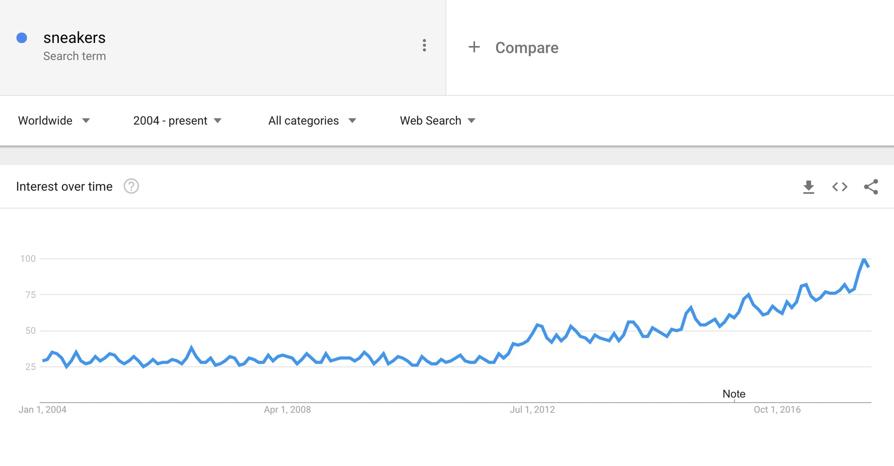 sneakers - google trends