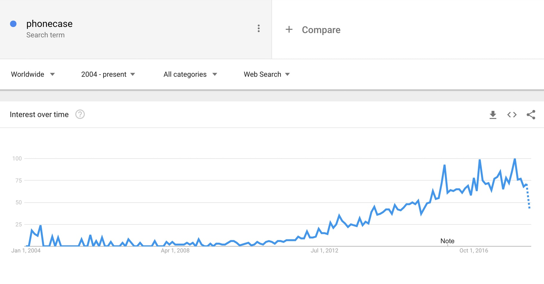 phonecase - google trends
