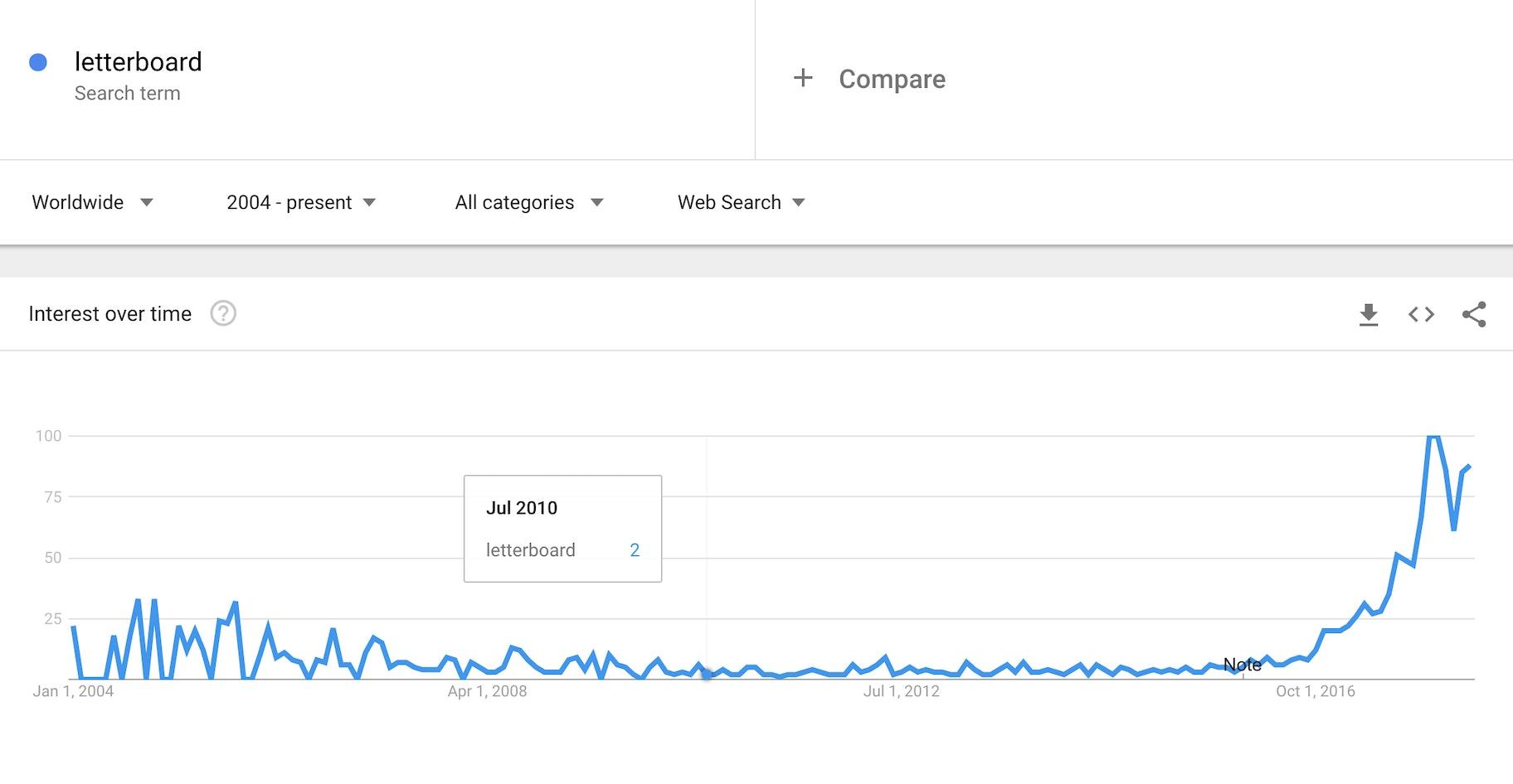 letterboard - google trends
