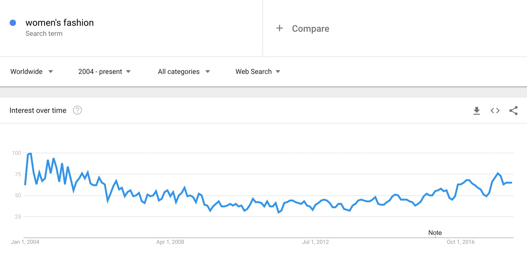 Women's Fashion - Google Trends copy