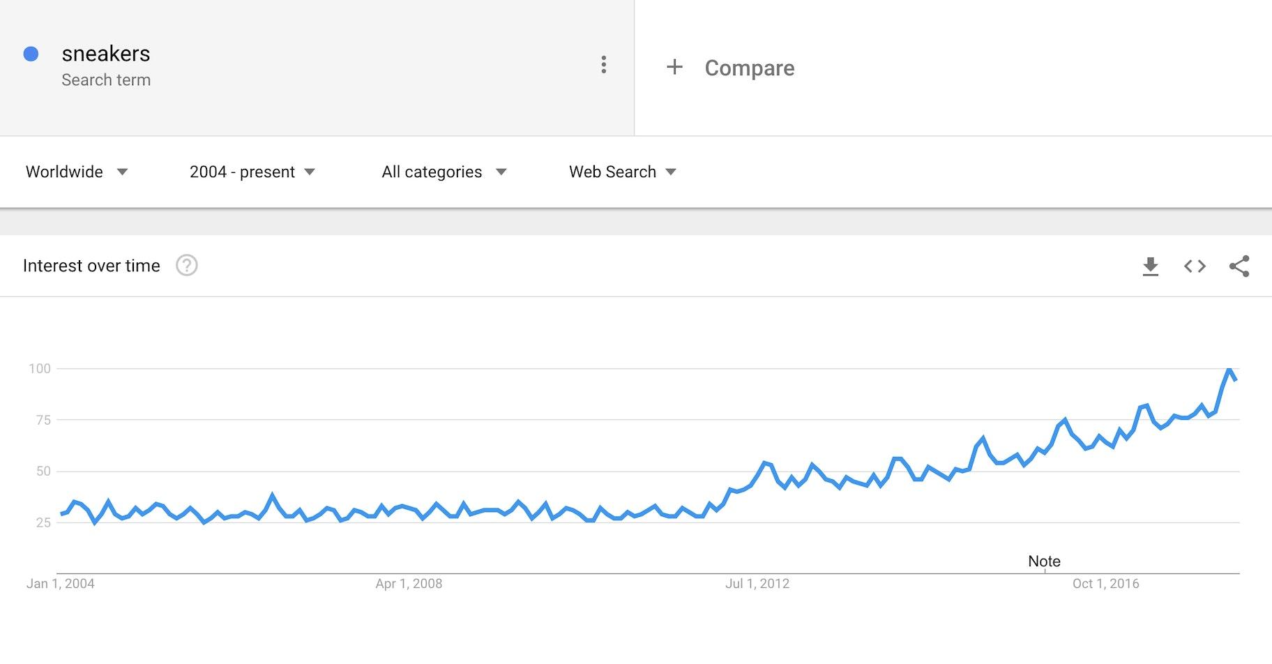 prodotti più cercati google trends