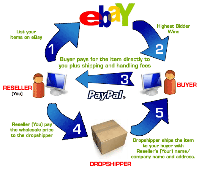 dropshipping on ebay