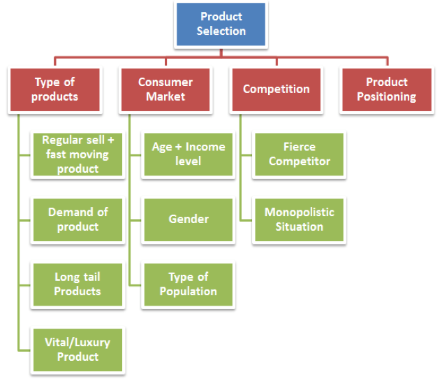 what is product selection?