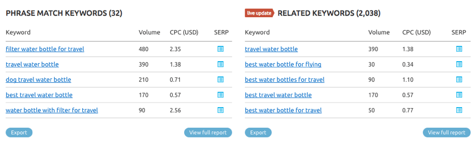 SEMrush related and phase match keywords