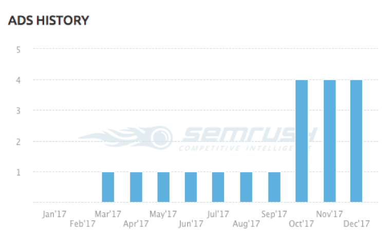 ads history SEMrush
