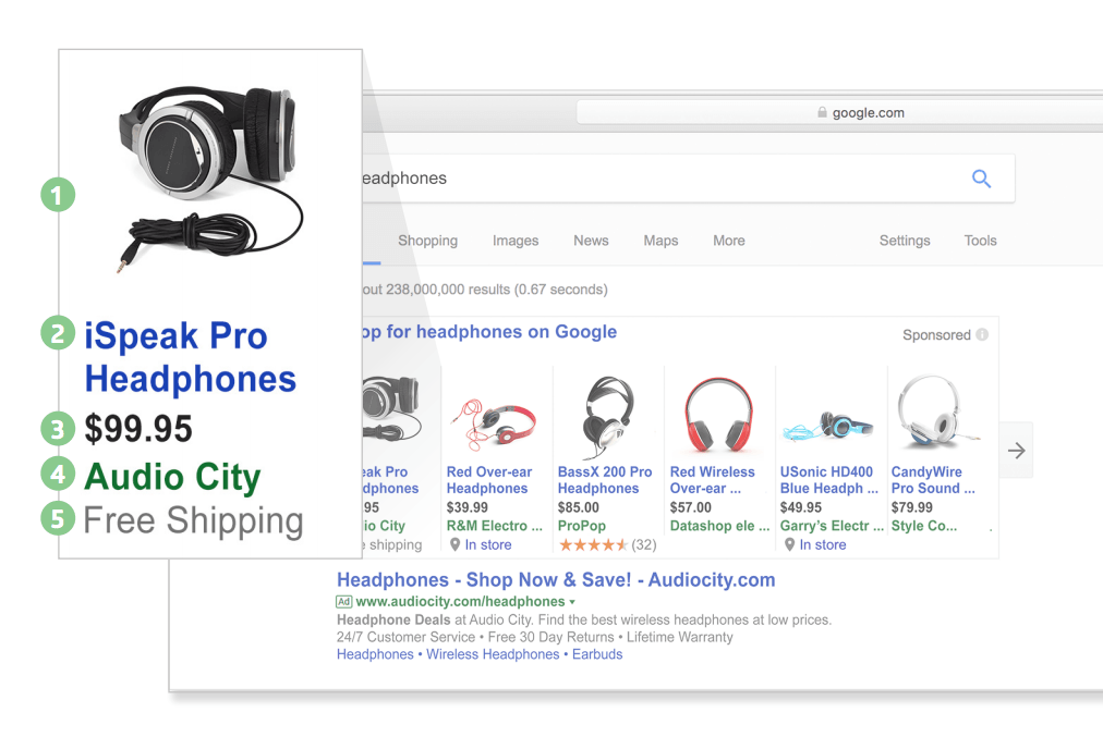 Google Shopping Ad Components