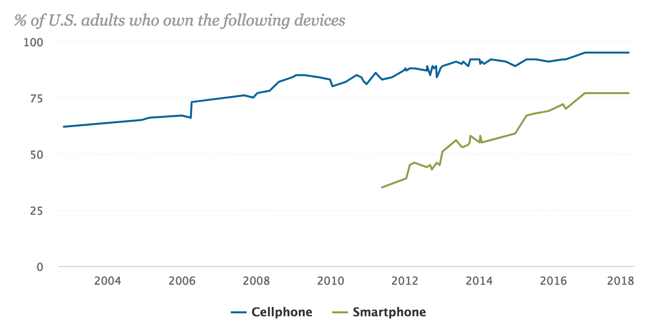 U.S. Phone Possession