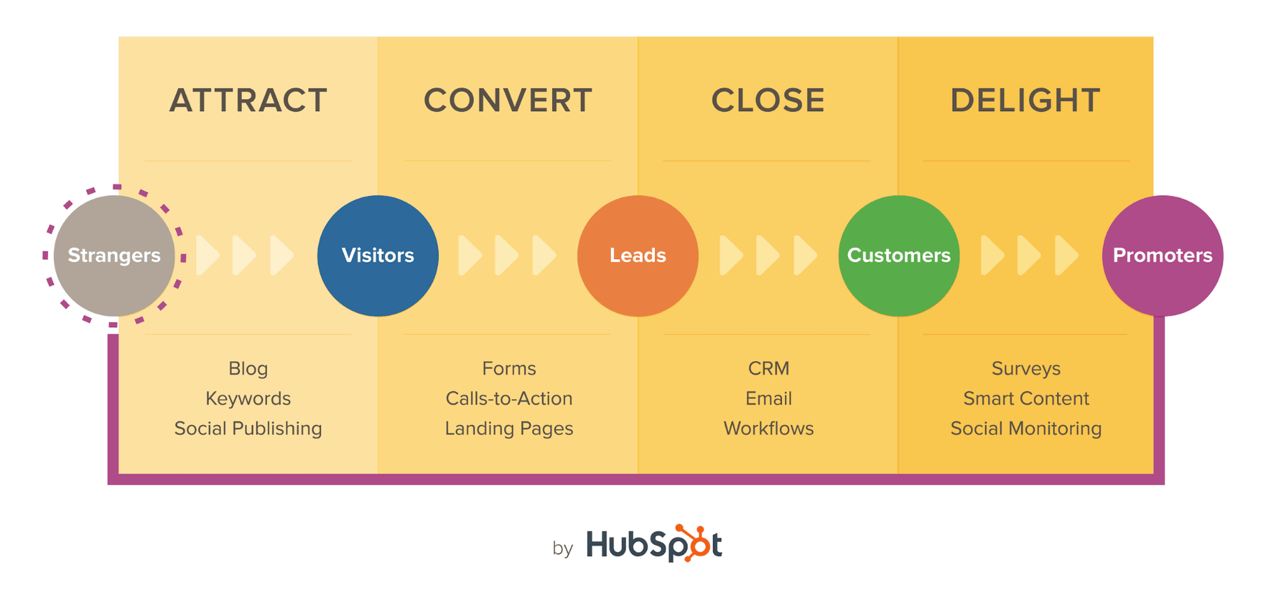 Hubspot's Inbound Marketing Process