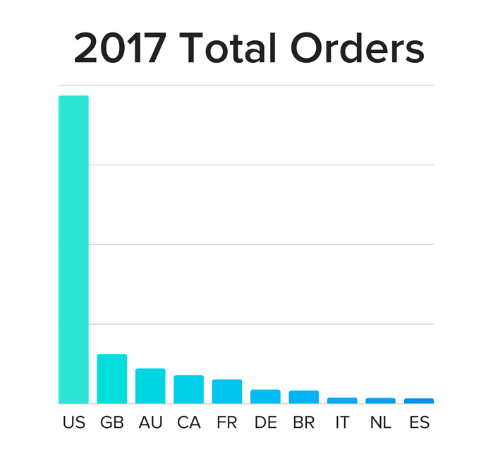 Top Dropshipping Orders in 2017