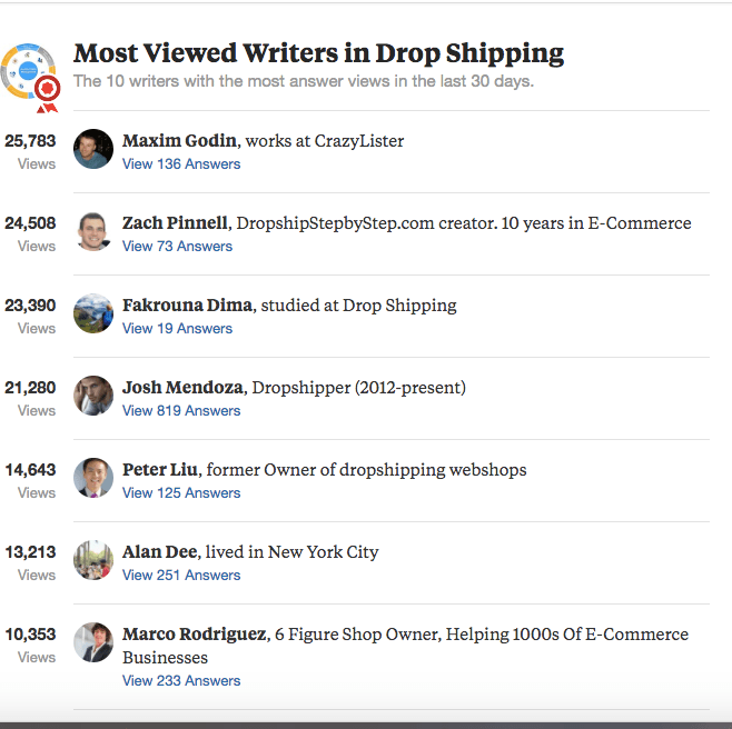 Most_viewed_writers_dropshipping