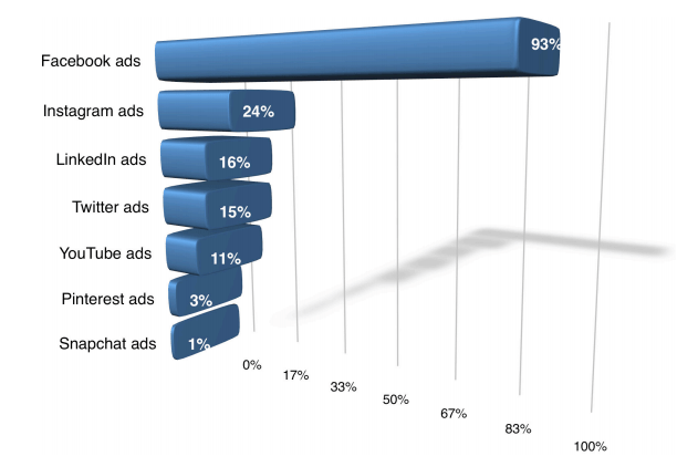 PPC ROI Ad Comparison