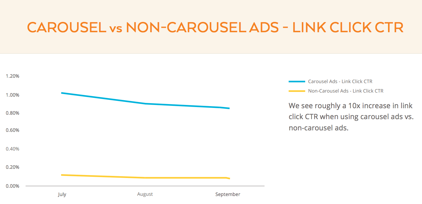 Carousel vs Non-Carousel Facebook Ads