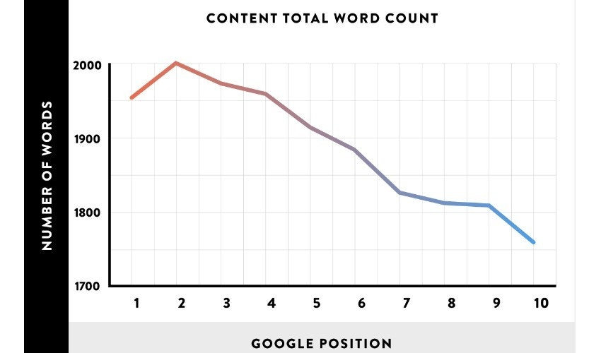 long-form-content-marketing