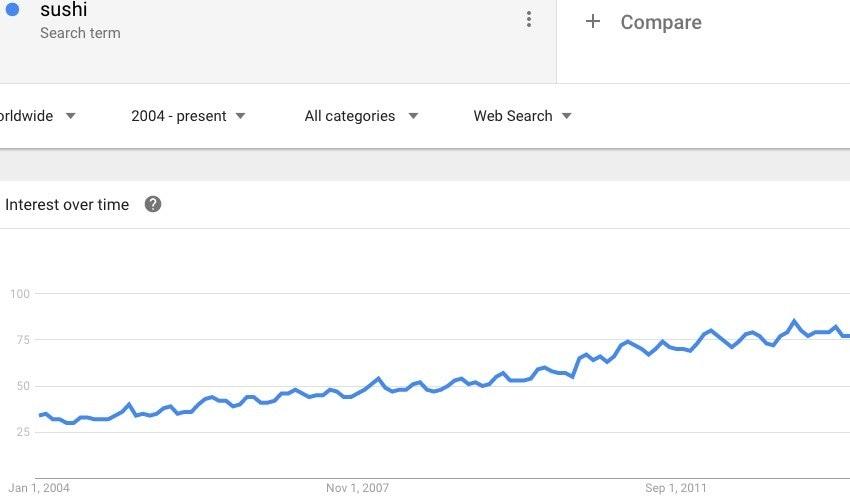 sushi-trending-content-marketing