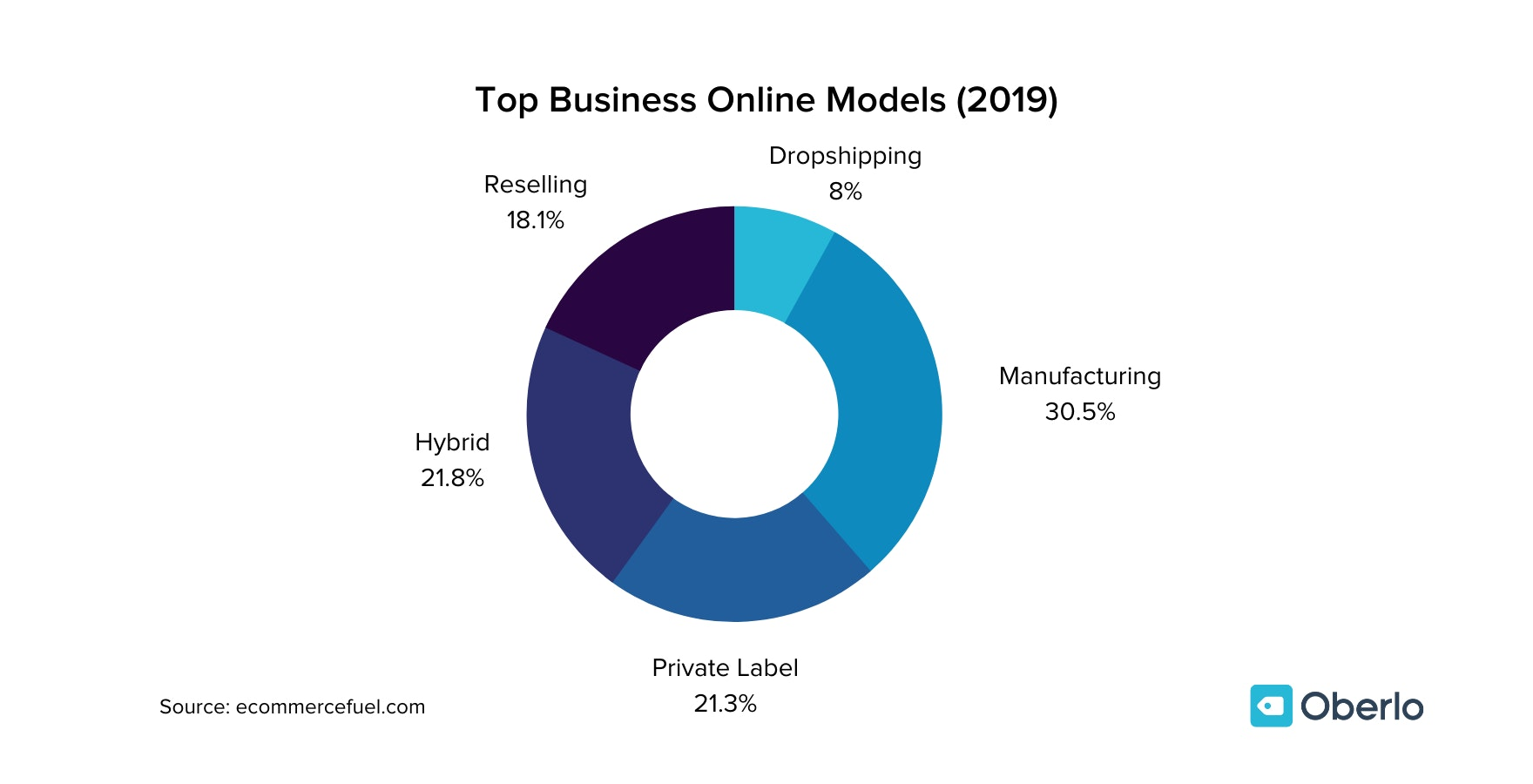 The Best Online Business Models