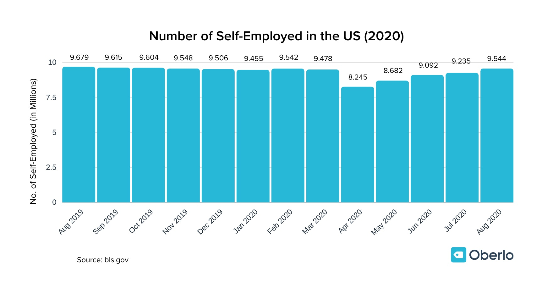 Number of Self-Employed in the US graph (2020)