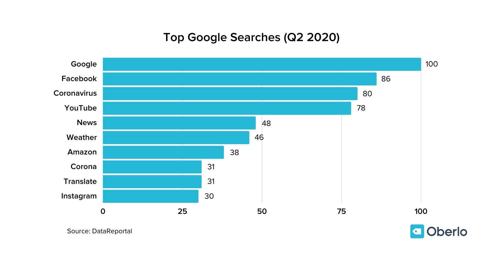 Top Google Searches graph
