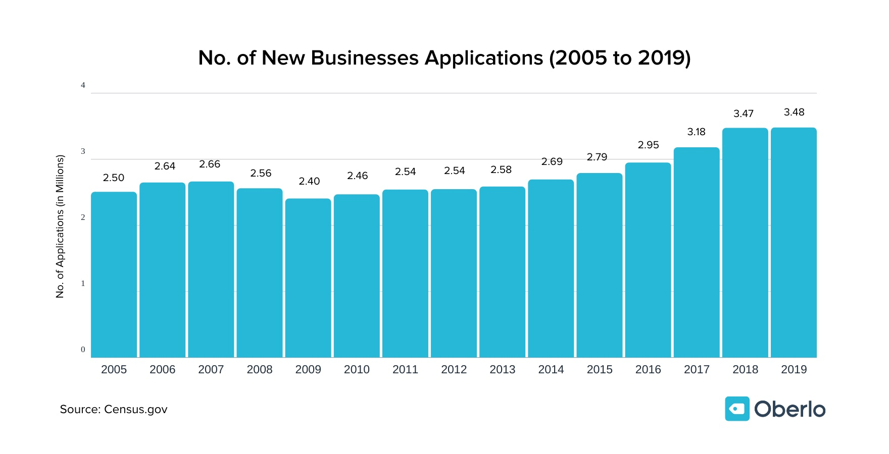 how many new business start each year graph 2005 to 2019