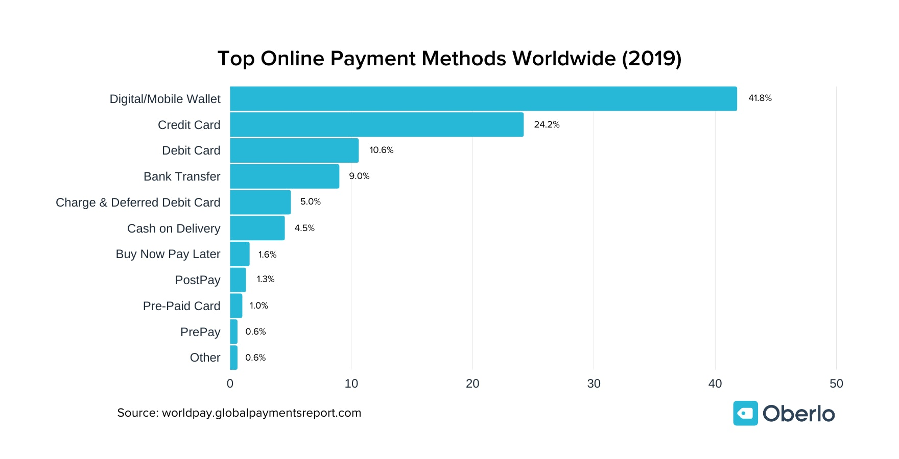 Top Online Payment Methods Worldwide (2019) chart