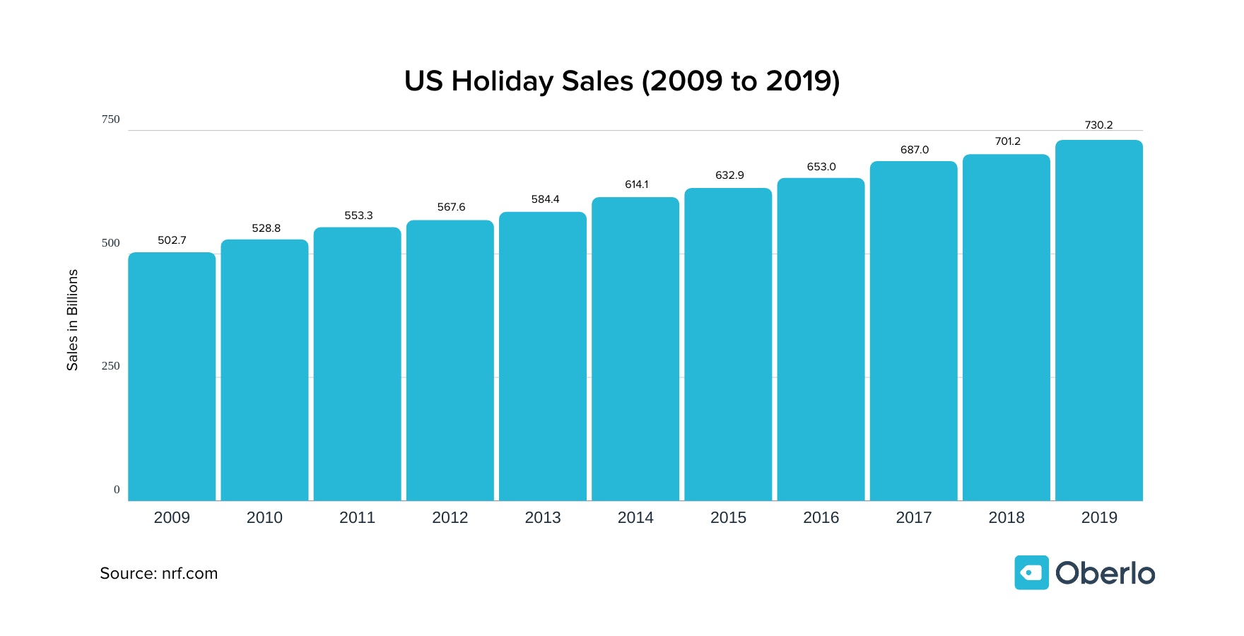 US holiday sales 2009 to 2019 chart
