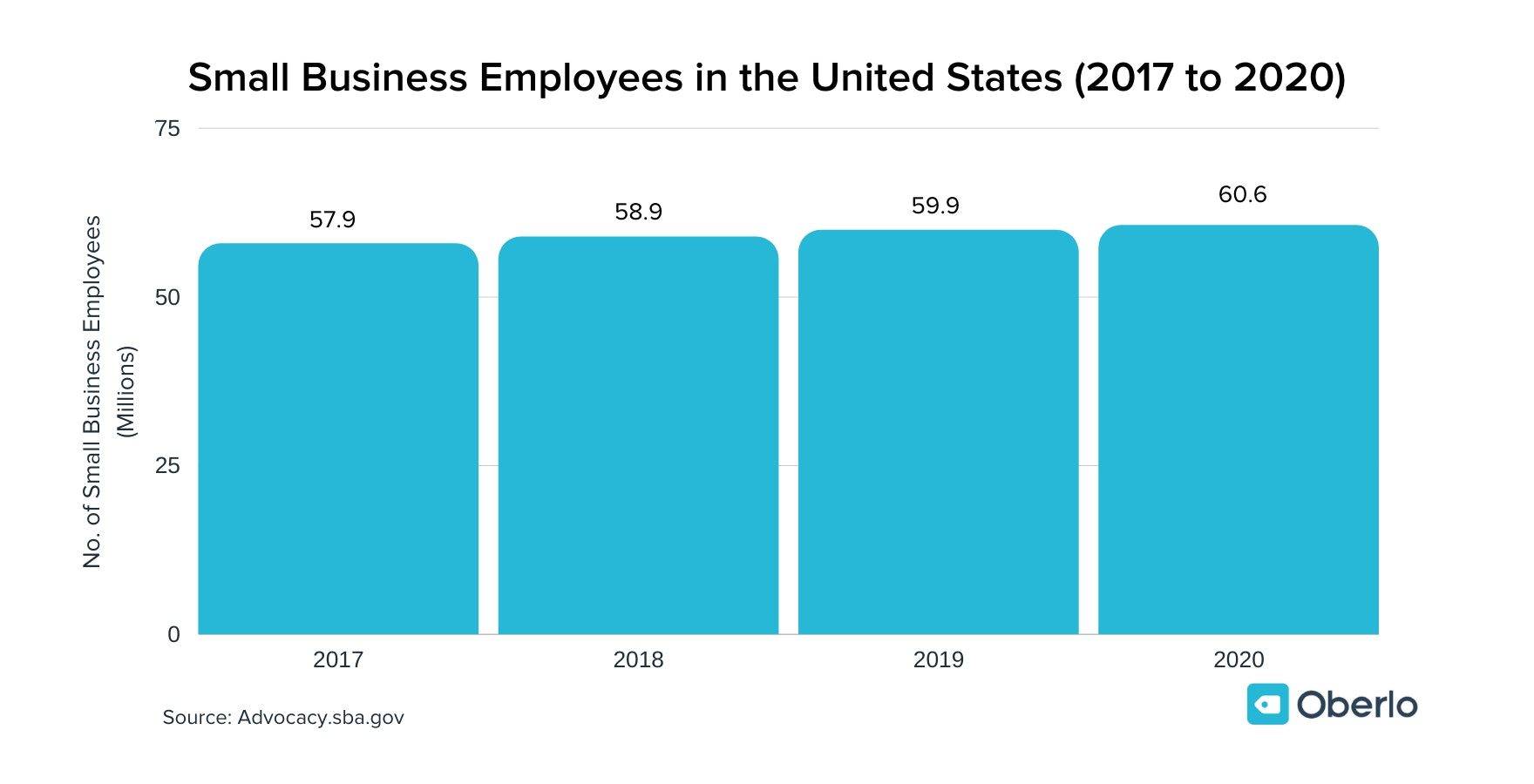 how many small businesses employees are there in the us