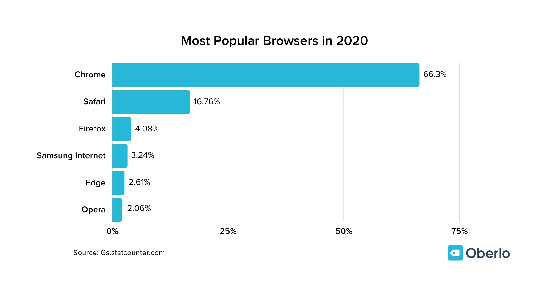 Most Popular Browsers chart