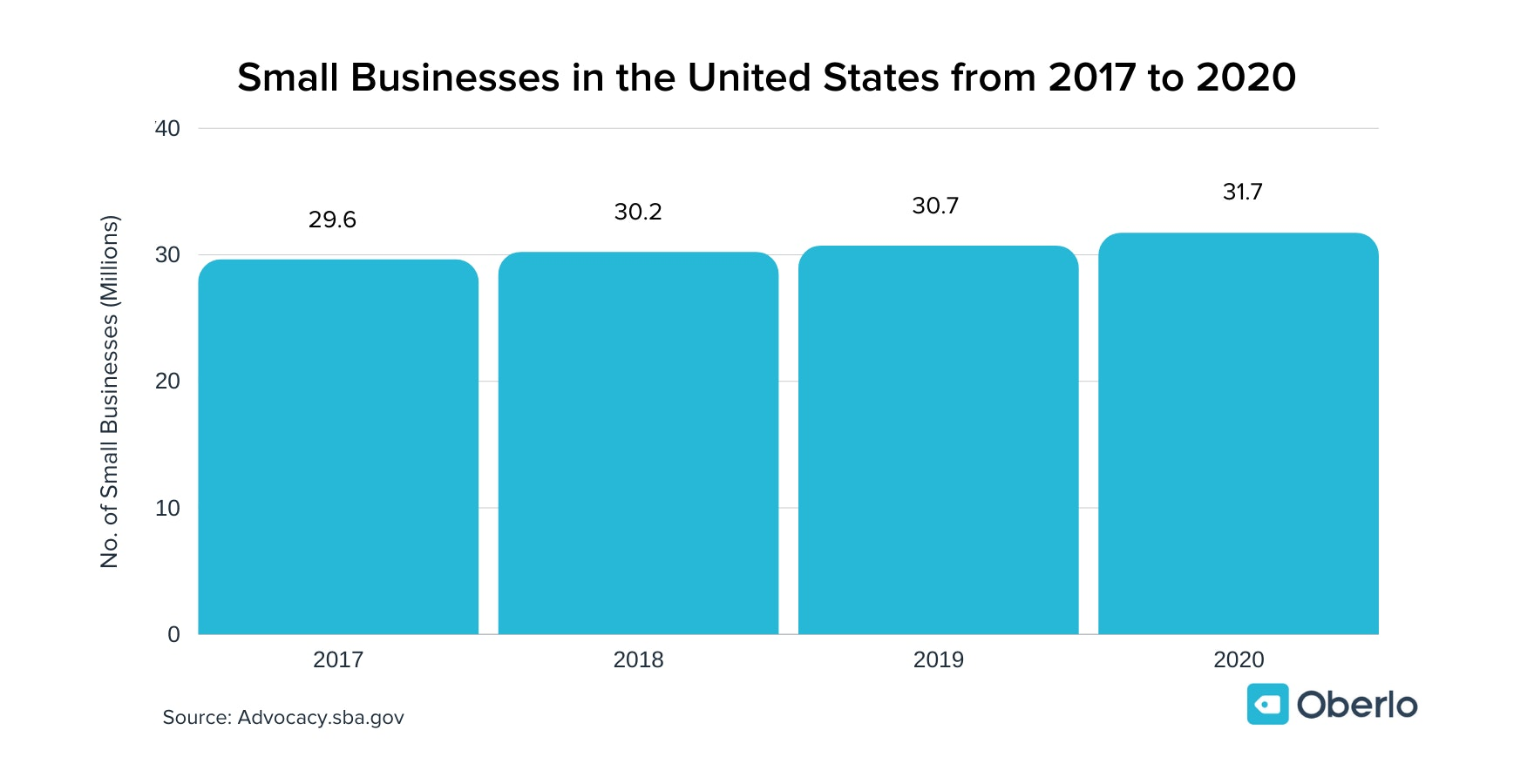 how many small businesses in the us