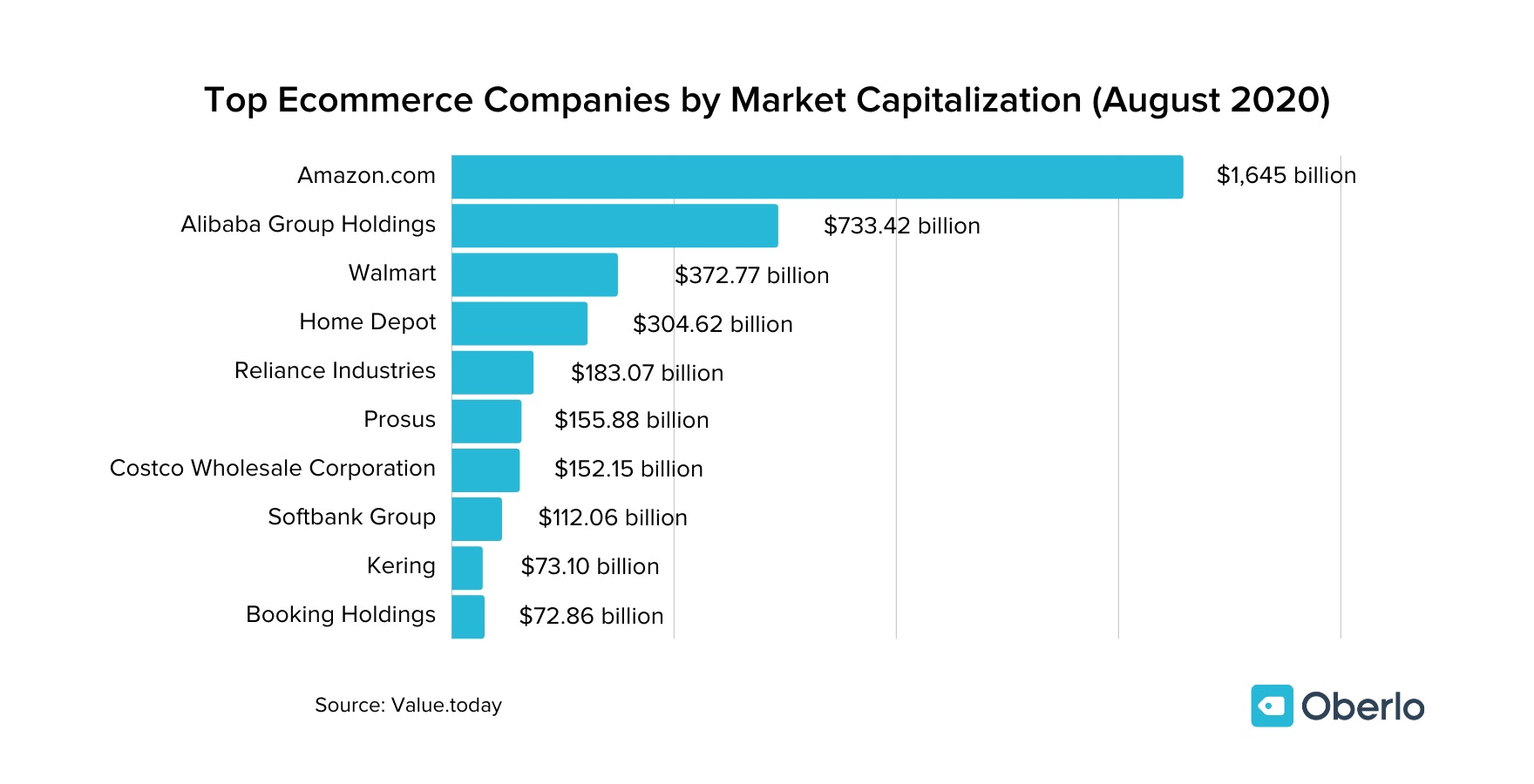 Top Ecommerce Companies in 2020