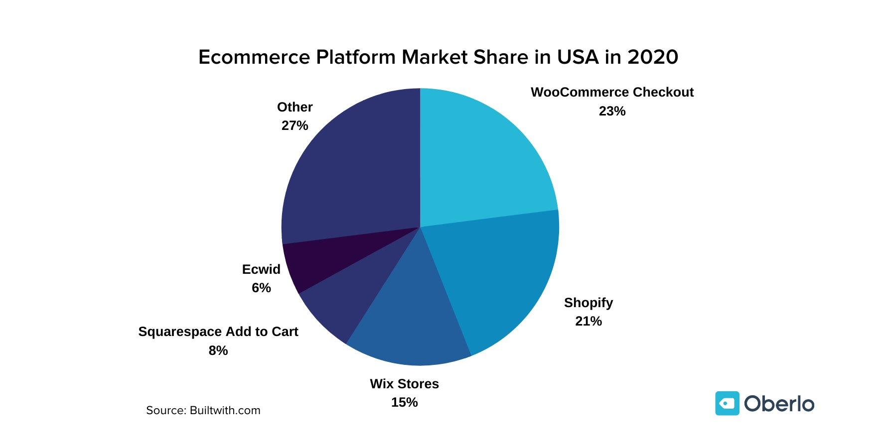 Ecommerce Platform Market Share in the USA July data