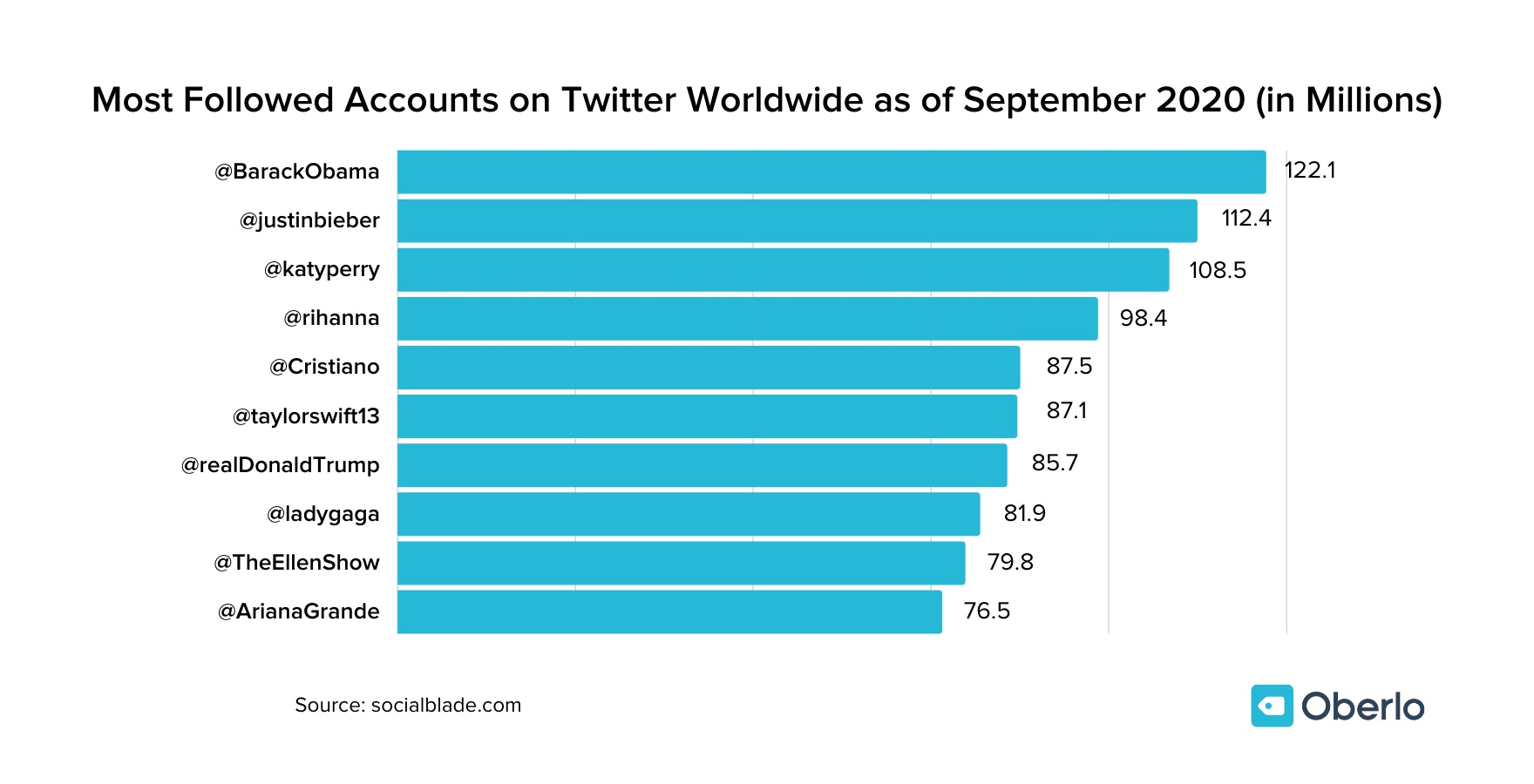 Most Followed Accounts on Twitter Worldwide as of September 2020 (in Millions)