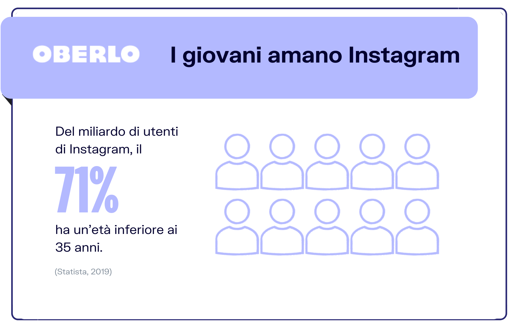 statistiche instagram giovani