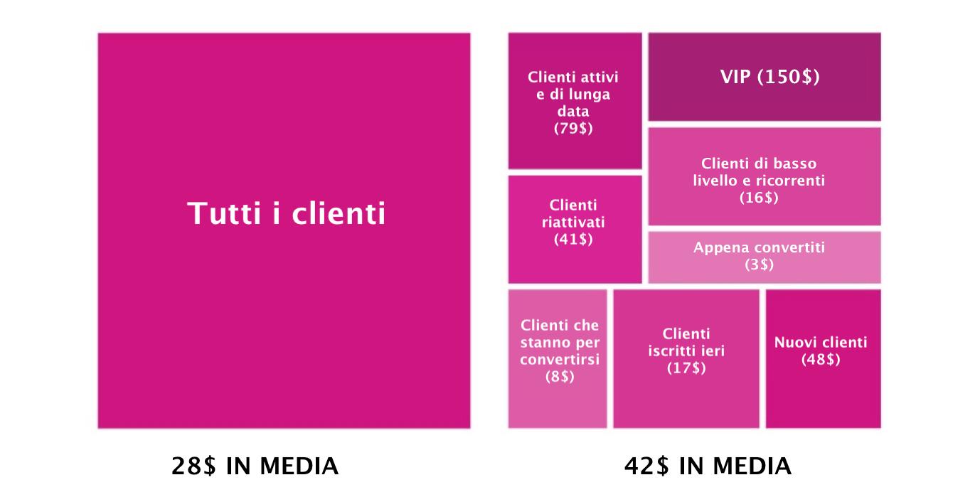 segmentazione marketing