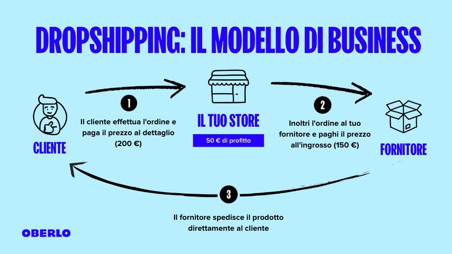 idee imprenditoriali - dropshipping