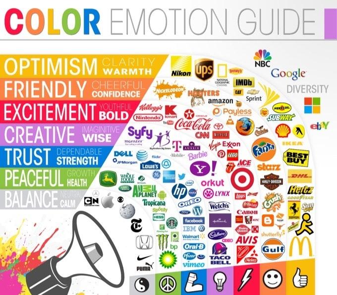 signification des couleurs en communication