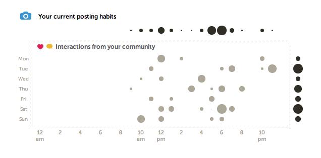 1. La imagen a continuación representa algunos datos de muestra que puedes obtener de IconoSquare.