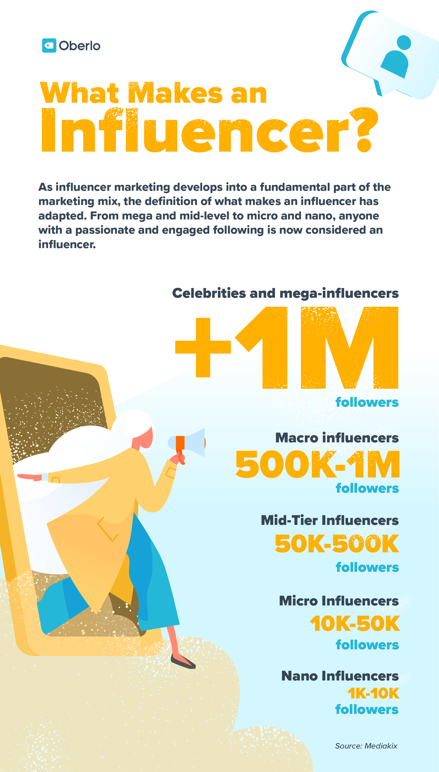 Infographic with statistics about definition of influencer levels