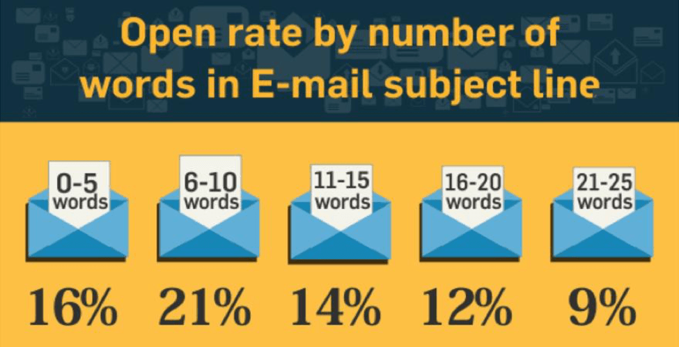 open rate email subject line