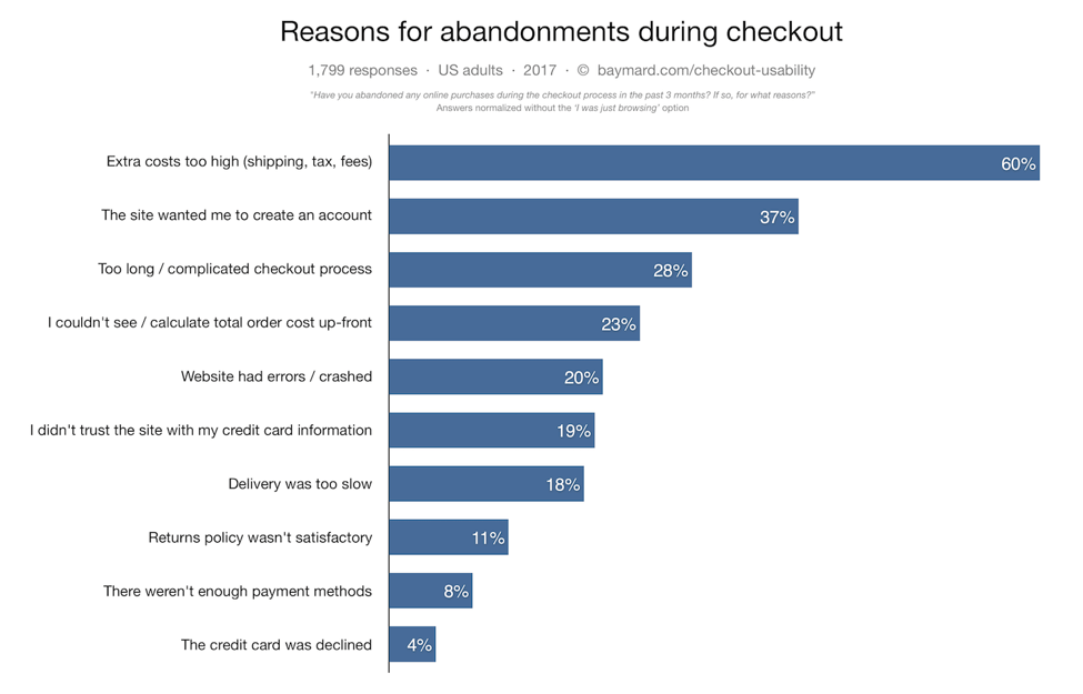 reasons for abandonment