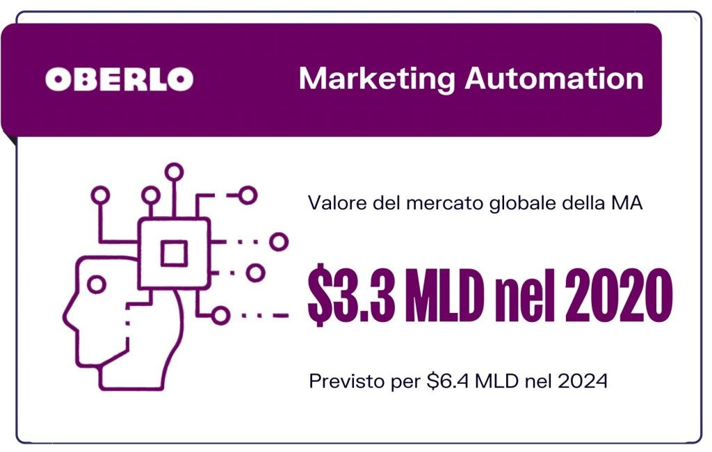 marketing automation statistiche