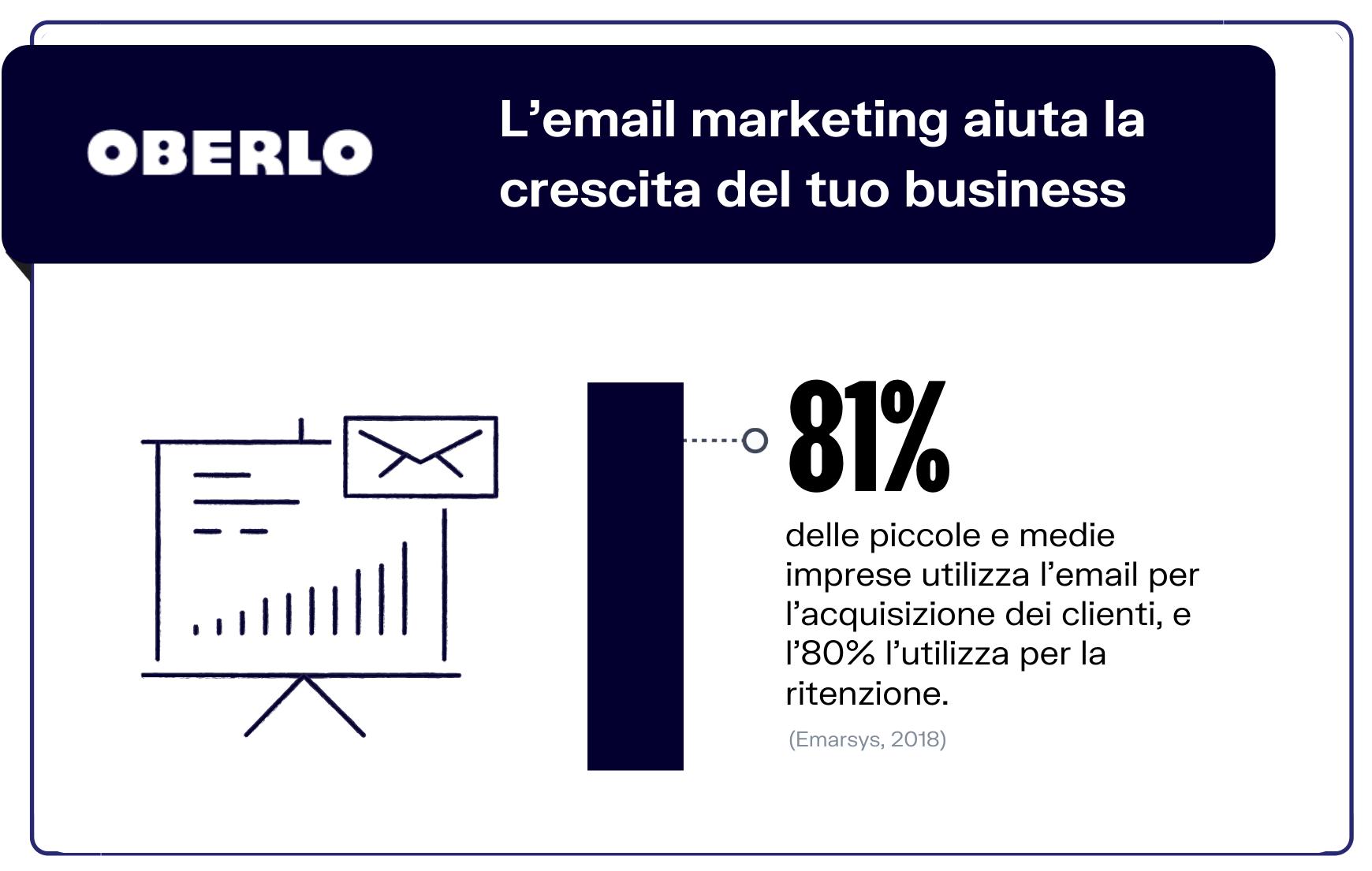 email marketing per acquisizione e ritenzione