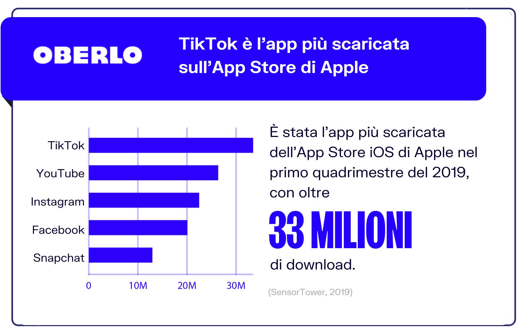 statistiche tiktok app store