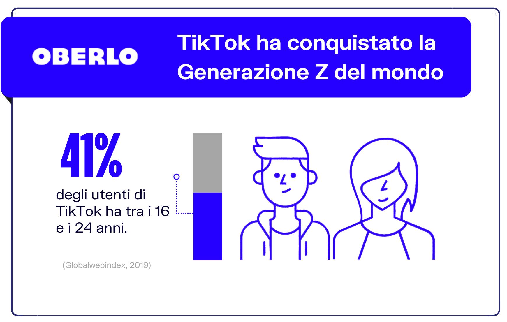 generazione z dati