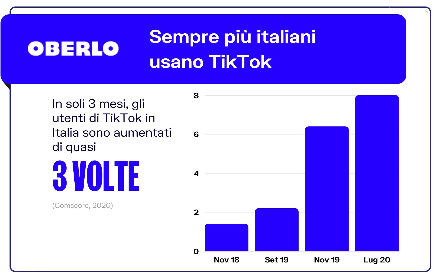 italiani sulla piattaforma