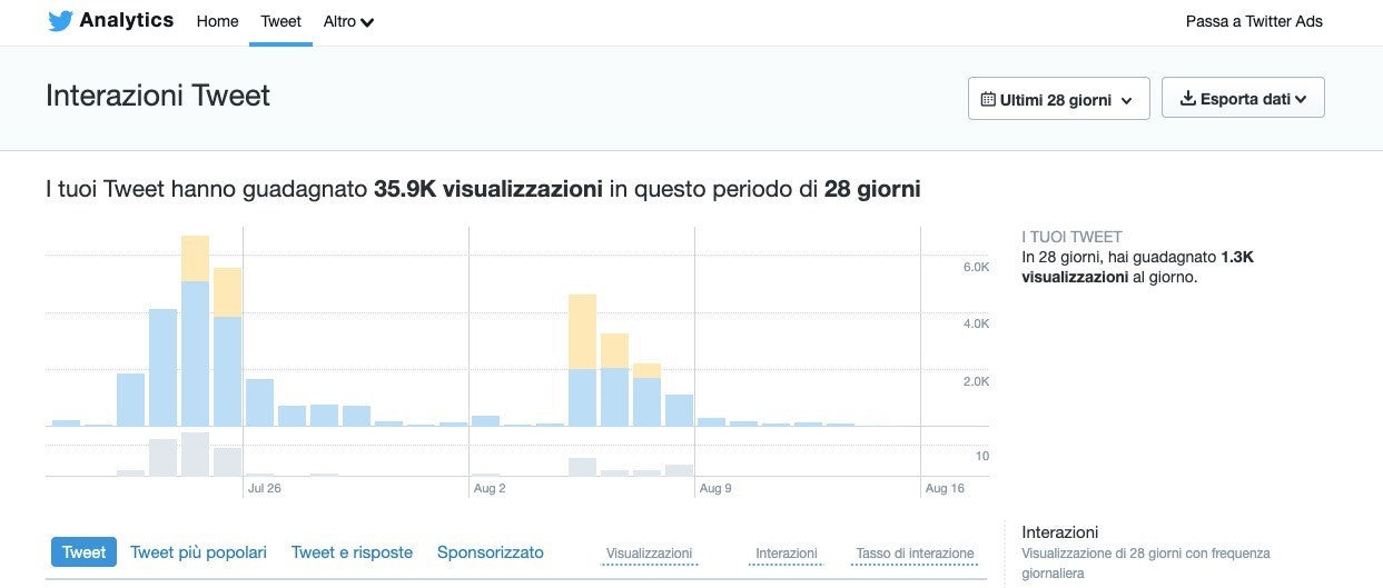 interazioni twitter analytics
