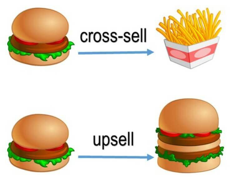 upselling e cross-selling
