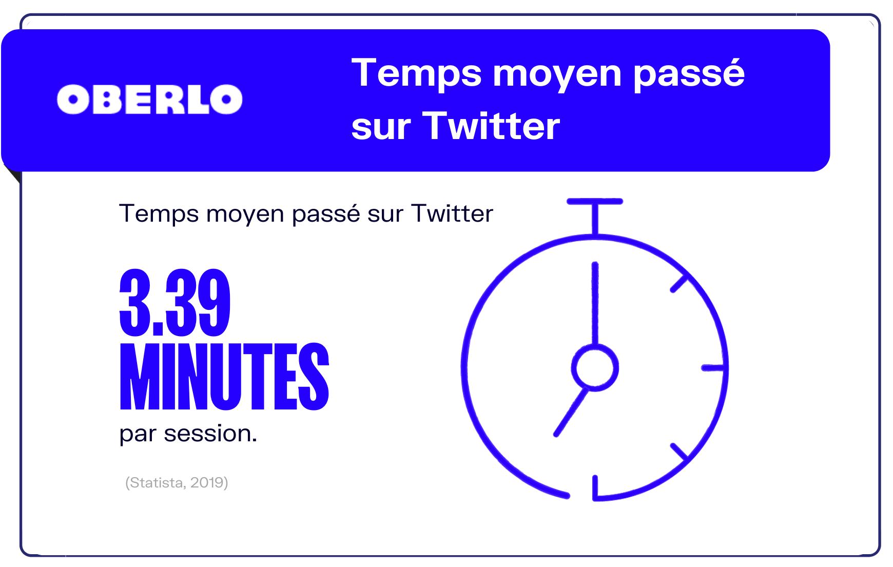 statistiques twitter temps passé