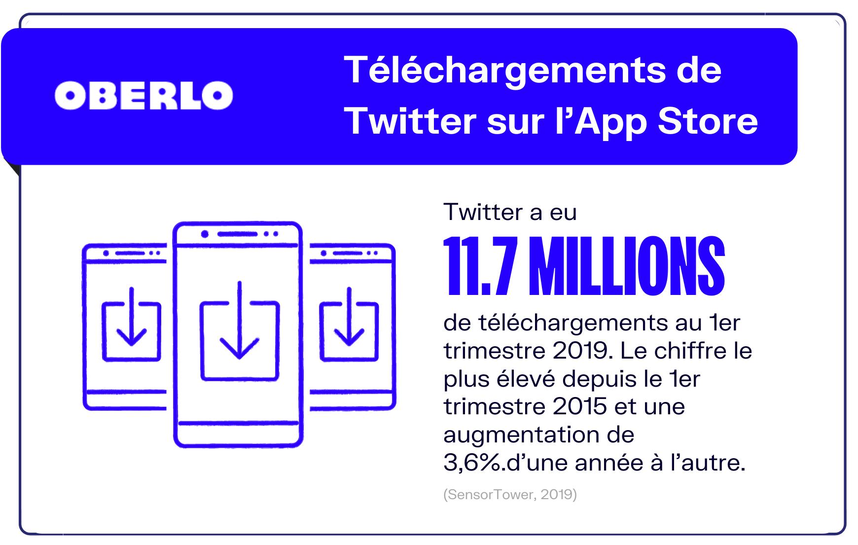 Téléchargements Twitter Apple Store