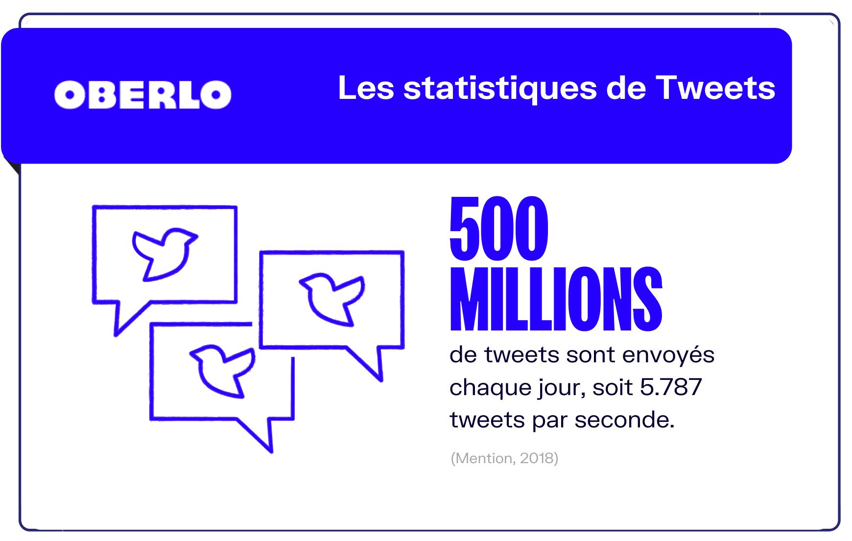 Statistiques tweets