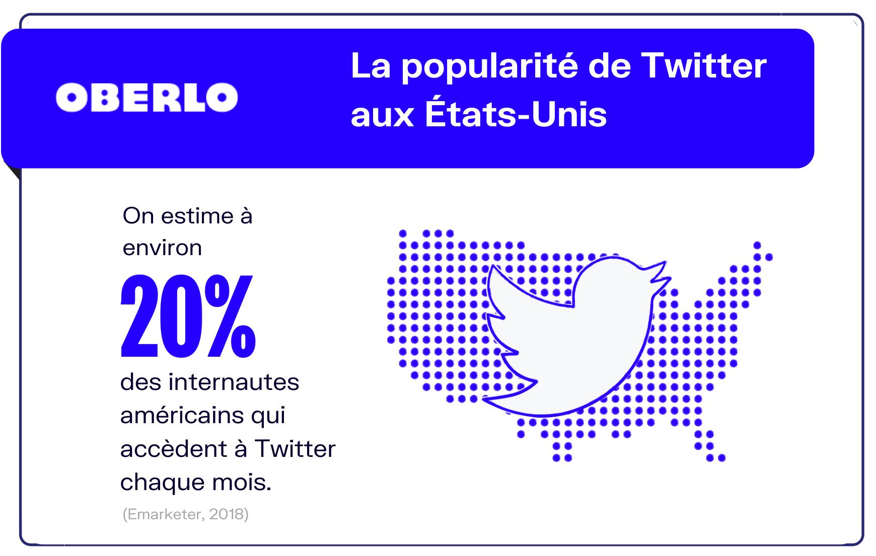 statistiques twitter etats unis