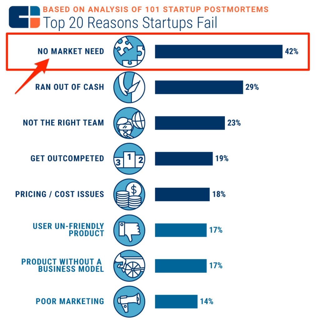 Reasons Startups Fail
